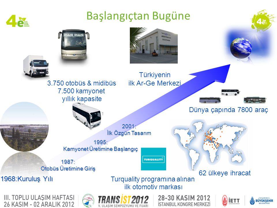 Başlangıçtan Bugüne Türkiyenin ilk Ar-Ge Merkezi