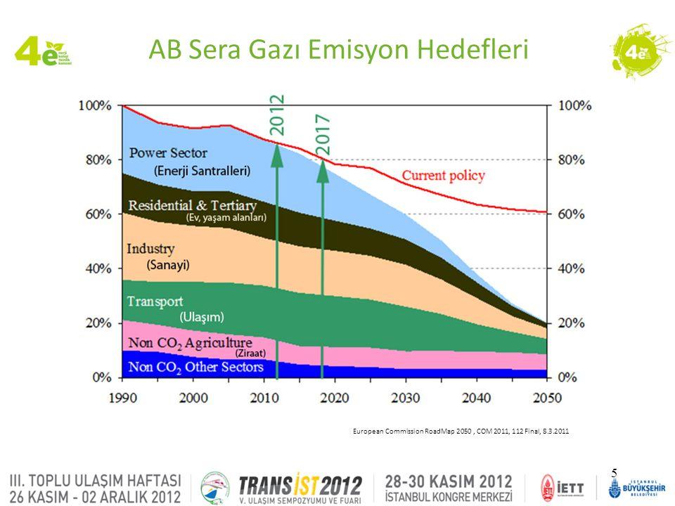 AB Sera Gazı Emisyon Hedefleri