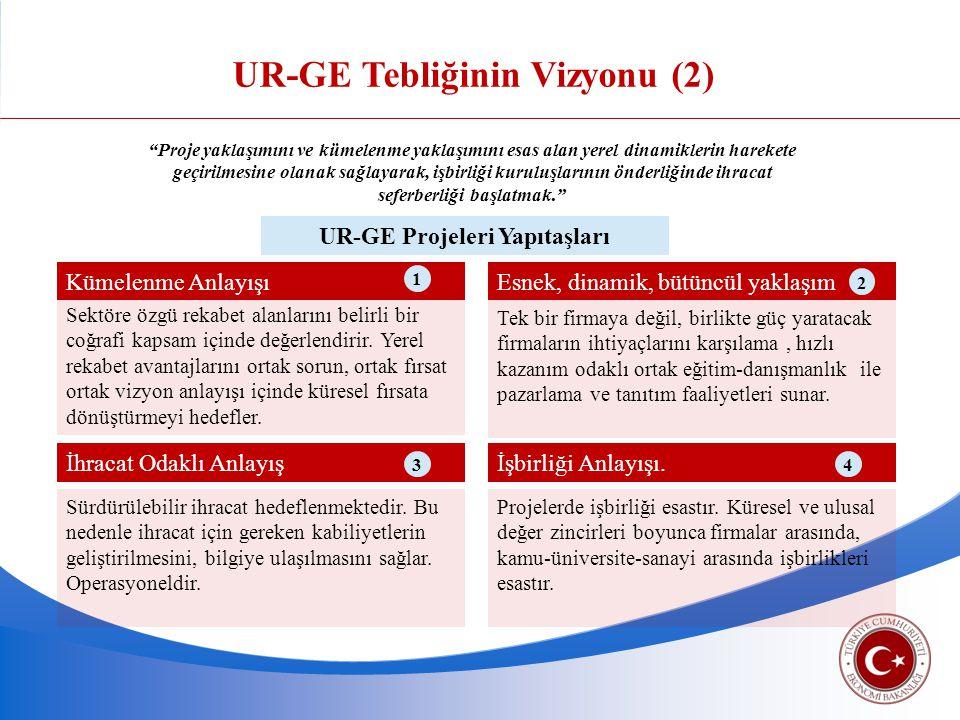 UR-GE Tebliğinin Vizyonu (2) UR-GE Projeleri Yapıtaşları