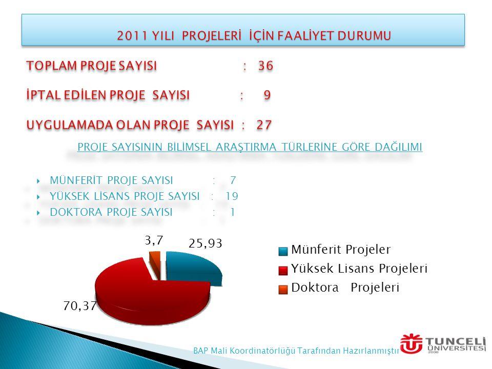 2011 YILI PROJELERİ İÇİN FAALİYET DURUMU TOPLAM PROJE SAYISI : 36 İPTAL EDİLEN PROJE SAYISI : 9 UYGULAMADA OLAN PROJE SAYISI : 27