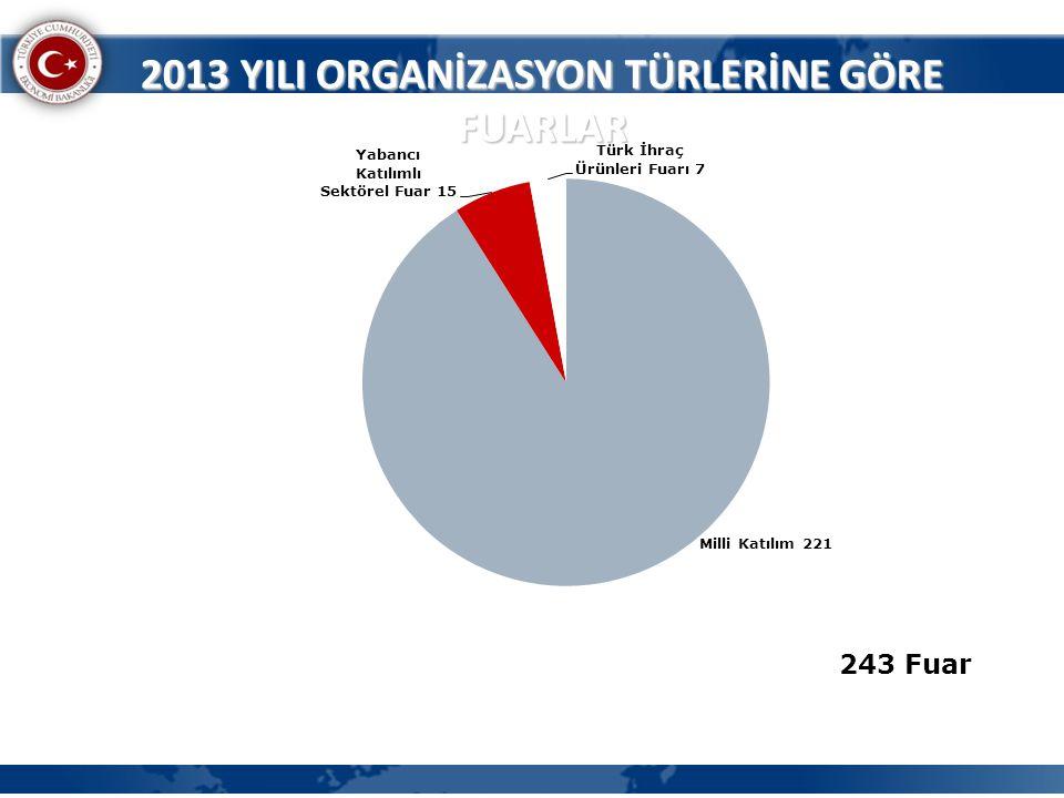 2013 YILI ORGANİZASYON TÜRLERİNE GÖRE FUARLAR