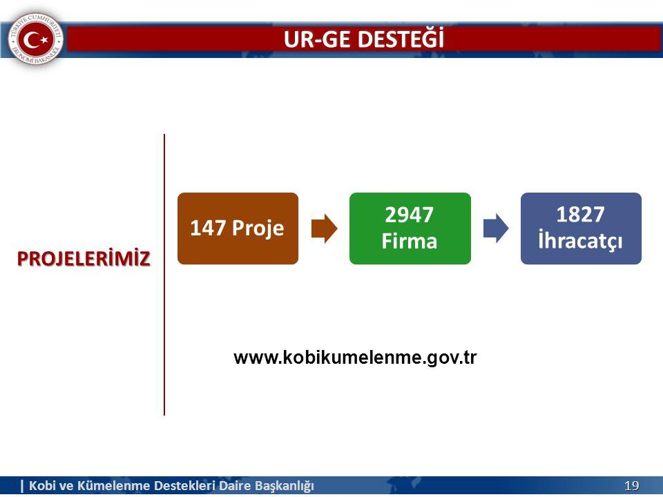 UR-GE DESTEĞİ PROJELERİMİZ www.kobikumelenme.gov.tr