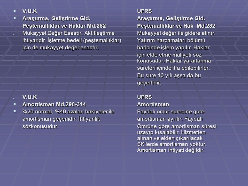 V.U.K UFRS Araştırma, Geliştirme Gid. Araştırma, Geliştirme Gid. Peştemallıklar ve Haklar Md.282 Peştemallıklar ve Hak Md.282.