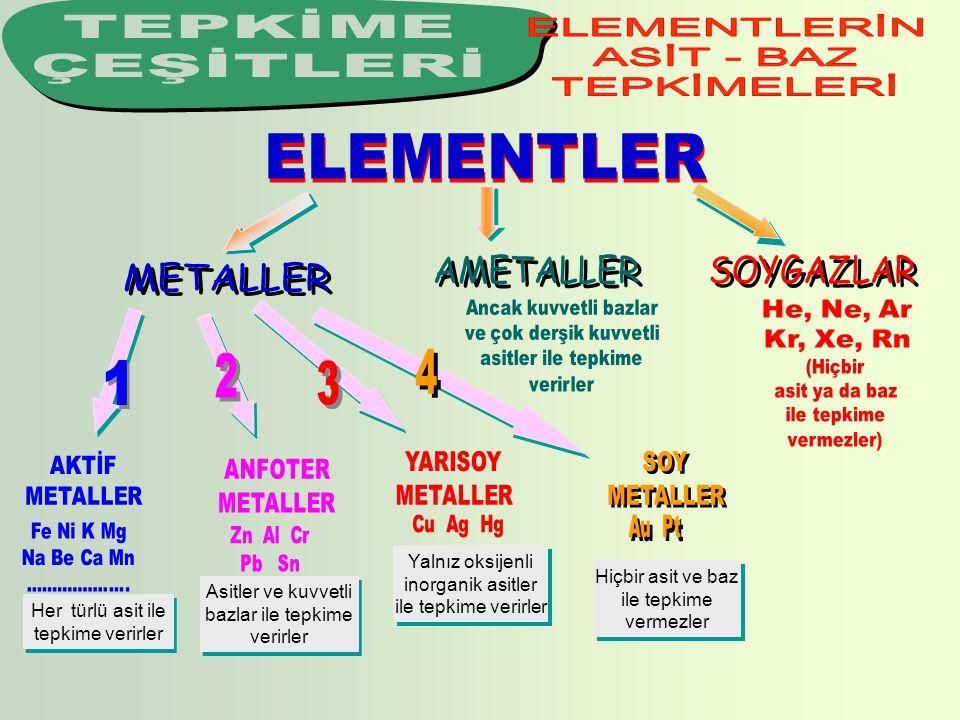 TEPKİME ÇEŞİTLERİ ELEMENTLER AMETALLER SOYGAZLAR METALLER 2 4 1 3
