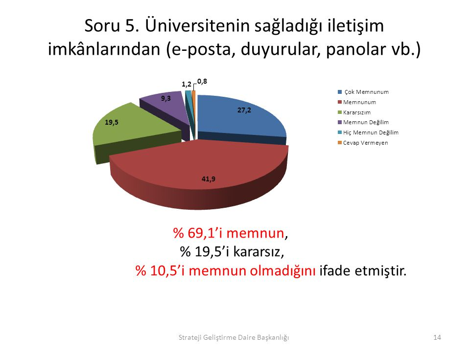Soru 5. Üniversitenin sağladığı iletişim imkânlarından (e-posta, duyurular, panolar vb.)