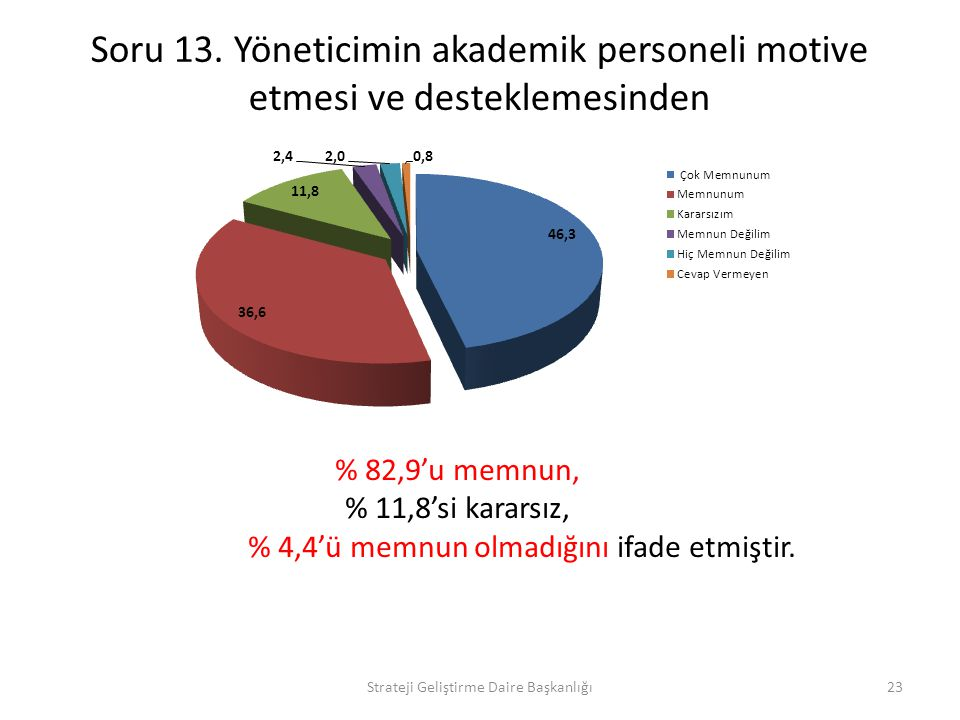 Soru 13. Yöneticimin akademik personeli motive etmesi ve desteklemesinden