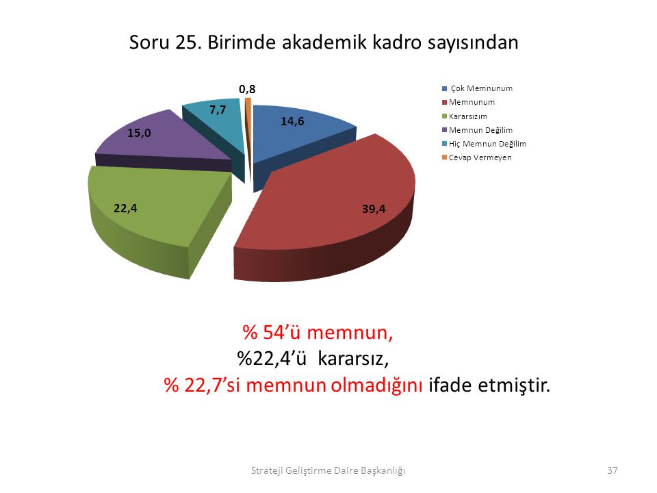Soru 25. Birimde akademik kadro sayısından