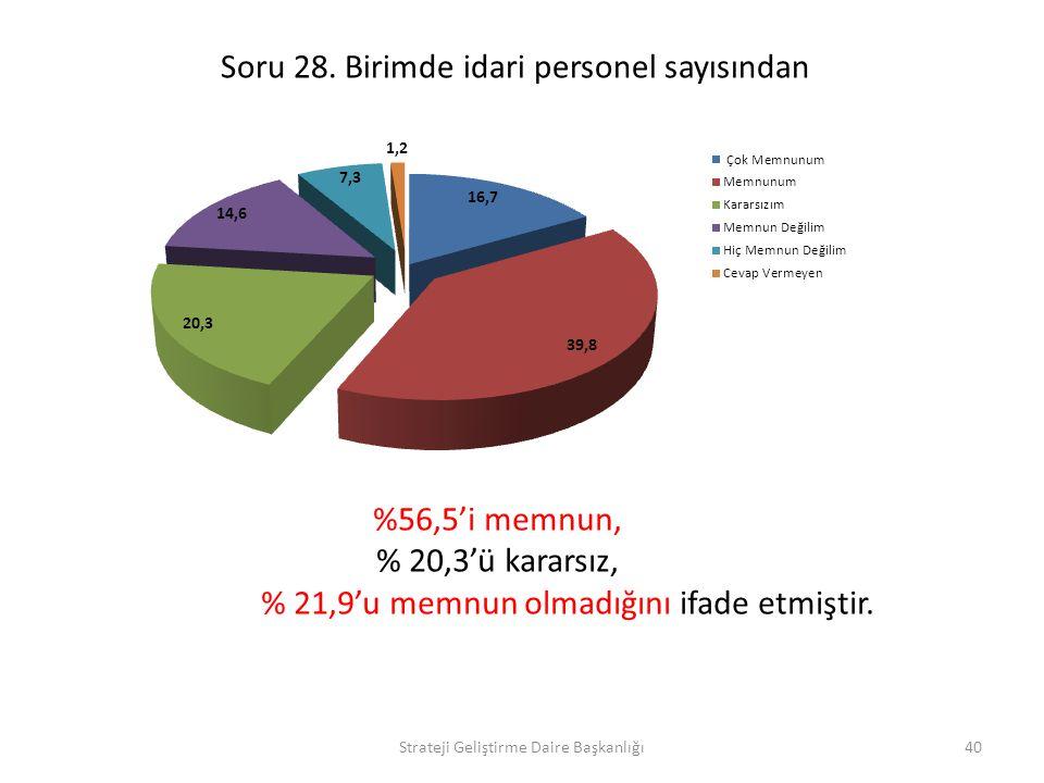 Soru 28. Birimde idari personel sayısından