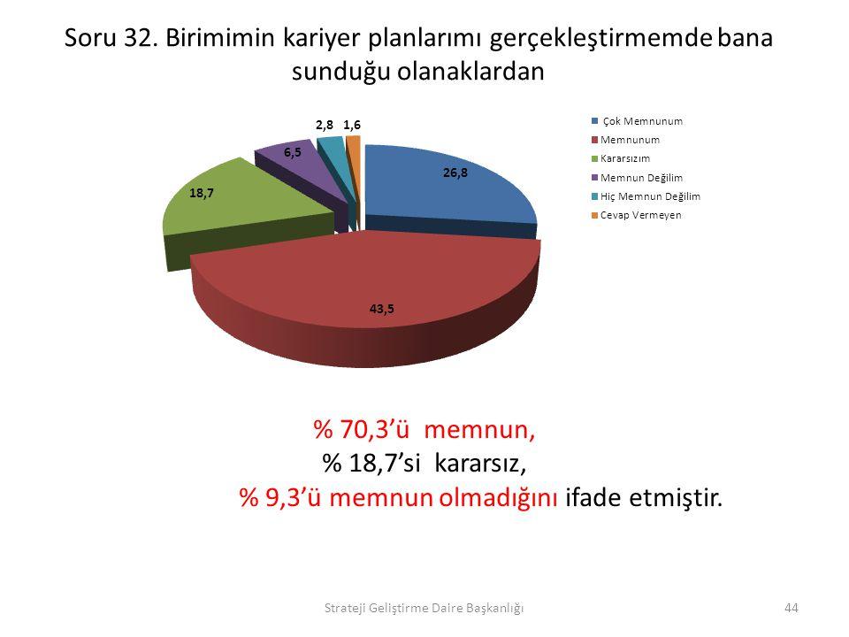 % 9,3'ü memnun olmadığını ifade etmiştir.