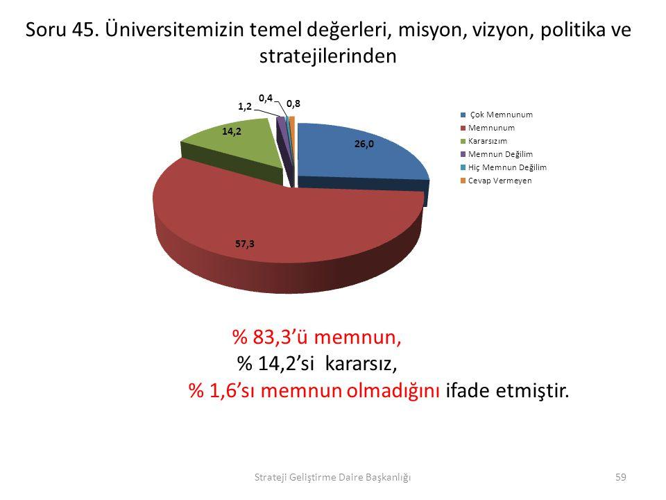 % 1,6'sı memnun olmadığını ifade etmiştir.