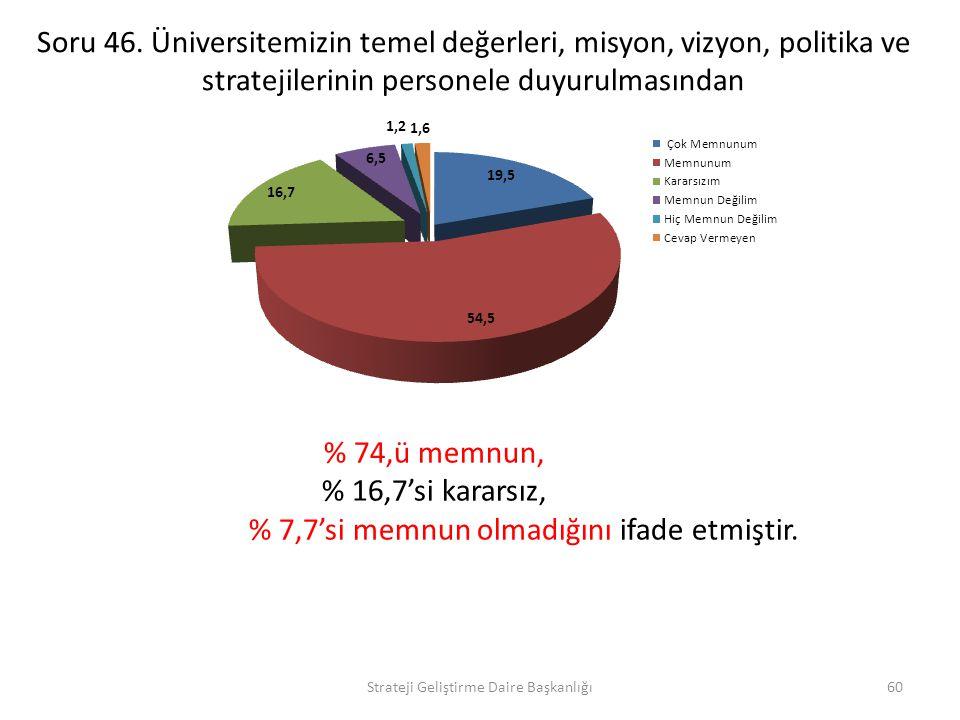 % 7,7'si memnun olmadığını ifade etmiştir.