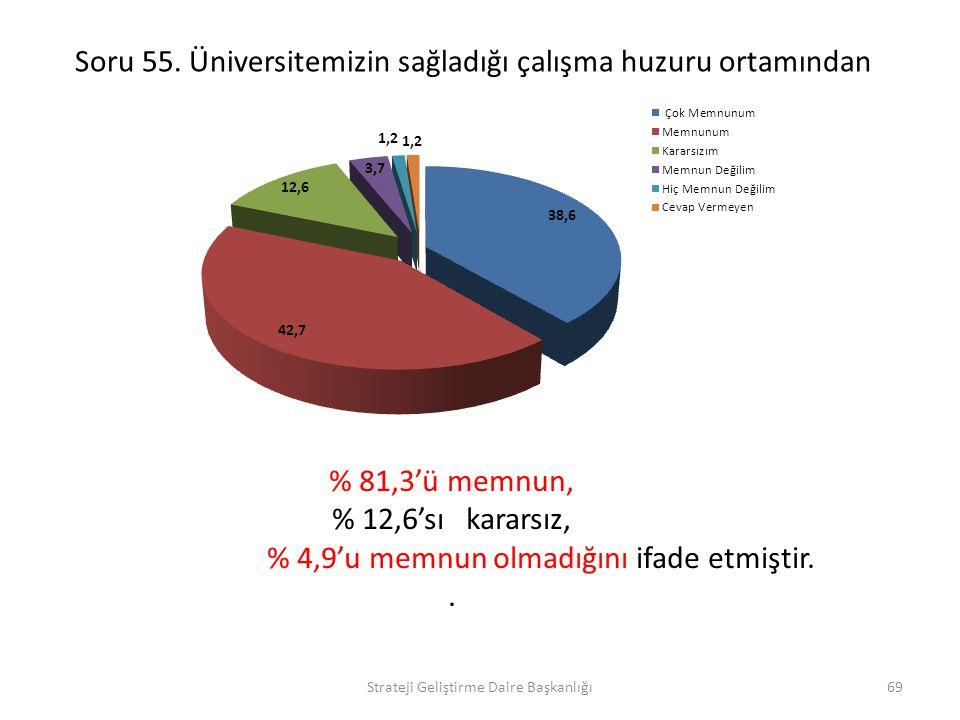 Soru 55. Üniversitemizin sağladığı çalışma huzuru ortamından