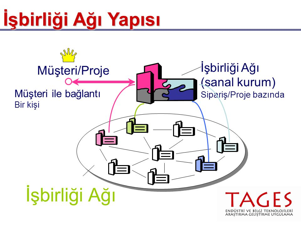 İşbirliği Ağı İşbirliği Ağı Yapısı İşbirliği Ağı (sanal kurum)