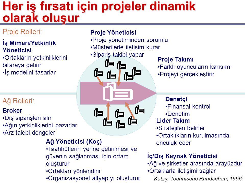 Her iş fırsatı için projeler dinamik olarak oluşur