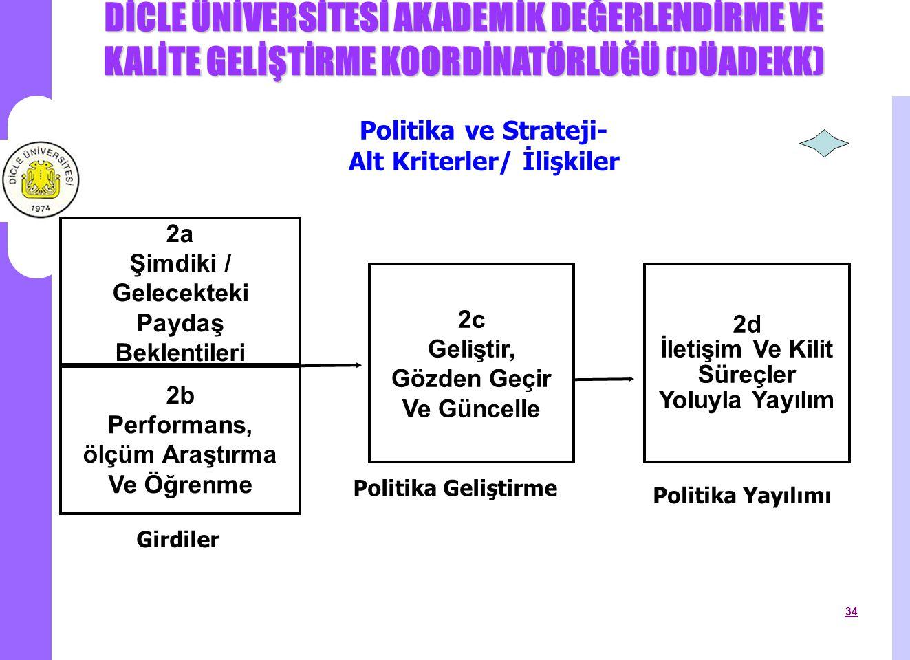 Politika ve Strateji- Alt Kriterler/ İlişkiler
