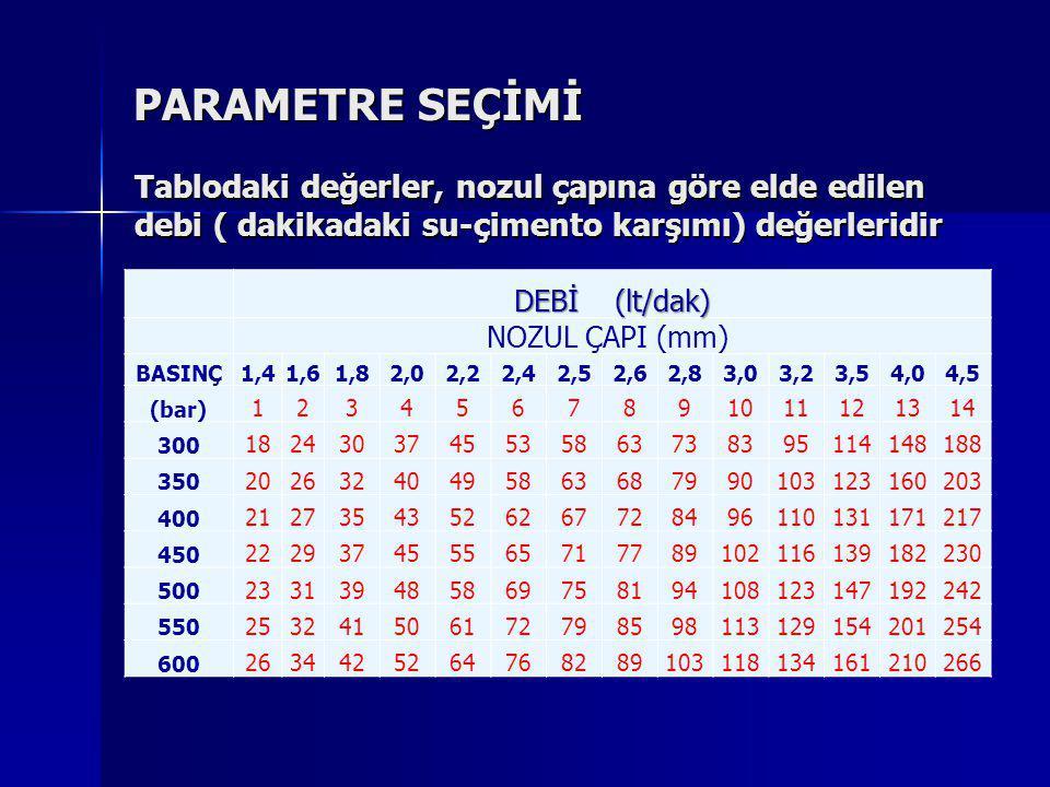 PARAMETRE SEÇİMİ Tablodaki değerler, nozul çapına göre elde edilen debi ( dakikadaki su-çimento karşımı) değerleridir.