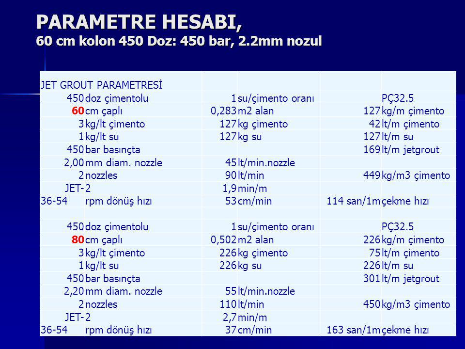 PARAMETRE HESABI, 60 cm kolon 450 Doz: 450 bar, 2.2mm nozul