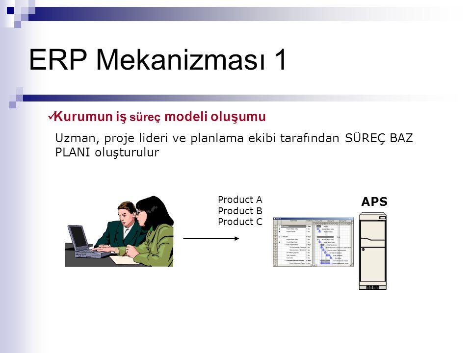 ERP Mekanizması 1 Kurumun iş süreç modeli oluşumu