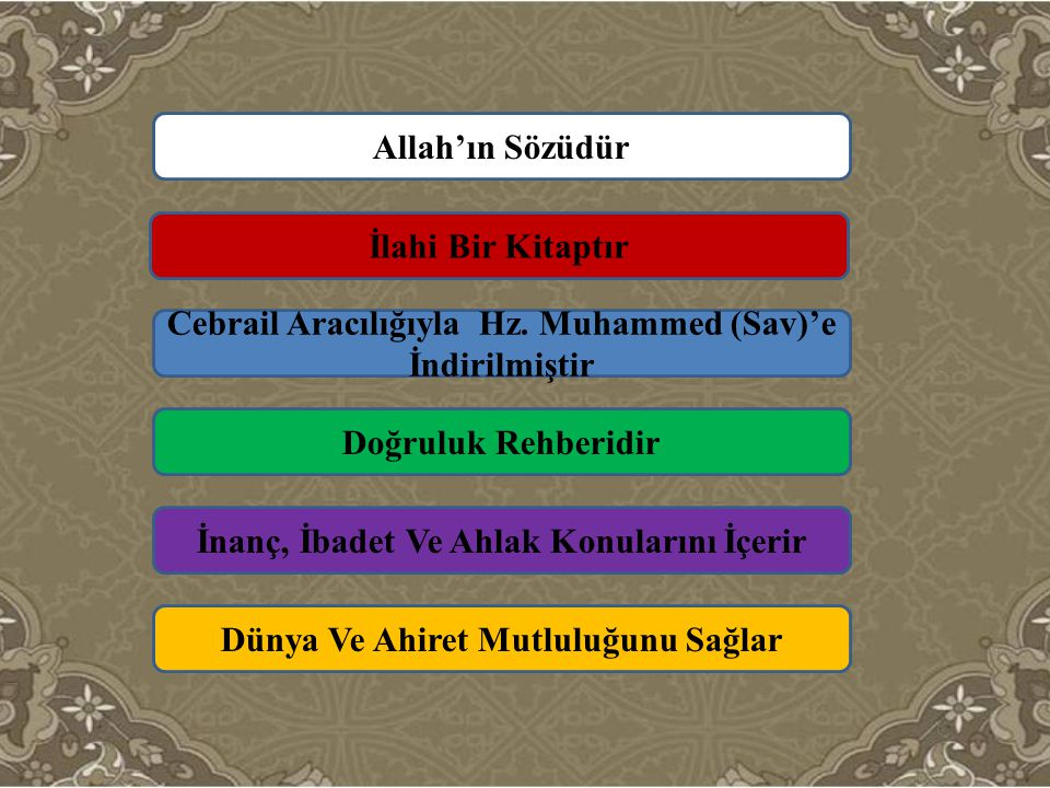 Cebrail Aracılığıyla Hz. Muhammed (Sav)'e İndirilmiştir