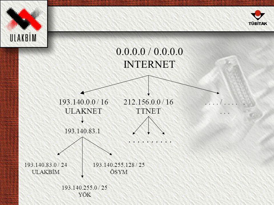 0.0.0.0 / 0.0.0.0 INTERNET 193.140.0.0 / 16 ULAKNET. 212.156.0.0 / 16 TTNET. . . . . / . . . . . . . .