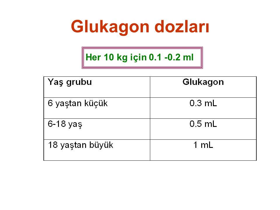 Glukagon dozları Her 10 kg için 0.1 -0.2 ml
