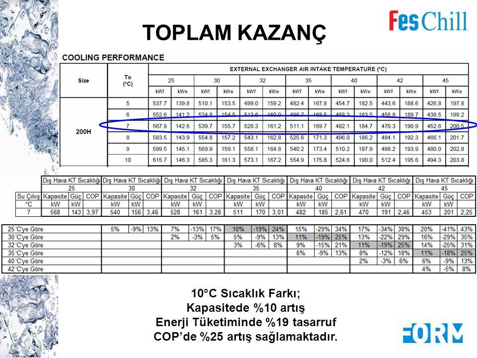 TOPLAM KAZANÇ 10°C Sıcaklık Farkı; Kapasitede %10 artış Enerji Tüketiminde %19 tasarruf COP'de %25 artış sağlamaktadır.