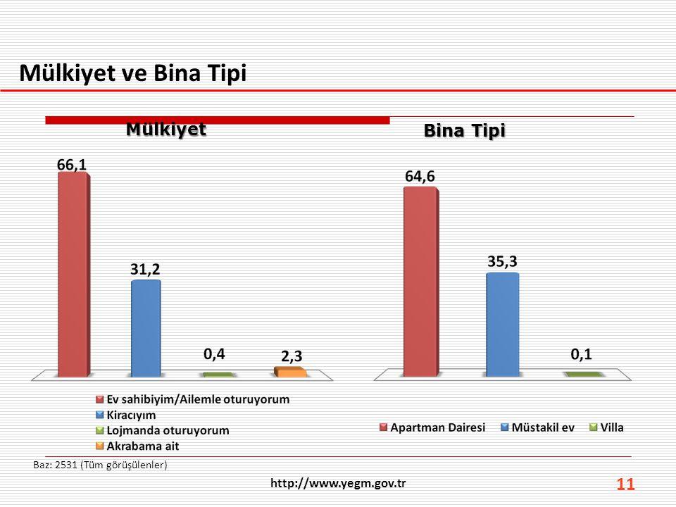 Mülkiyet ve Bina Tipi Mülkiyet Bina Tipi http://www.yegm.gov.tr