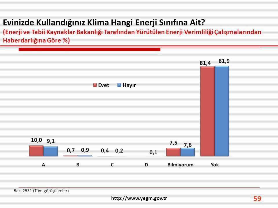 Evinizde Kullandığınız Klima Hangi Enerji Sınıfına Ait