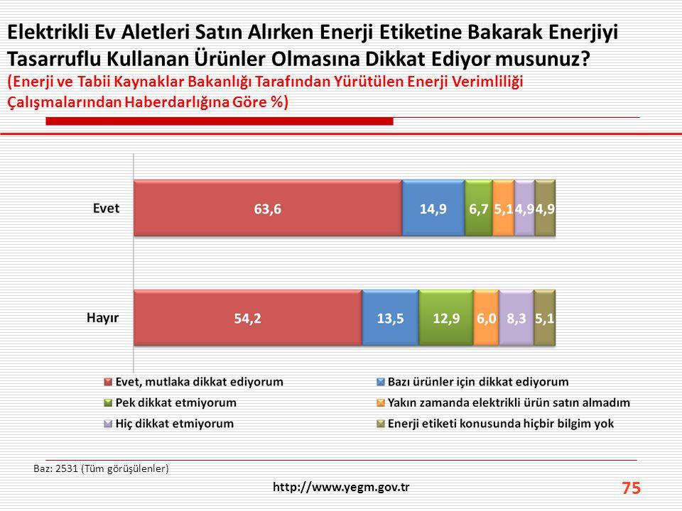 Elektrikli Ev Aletleri Satın Alırken Enerji Etiketine Bakarak Enerjiyi Tasarruflu Kullanan Ürünler Olmasına Dikkat Ediyor musunuz