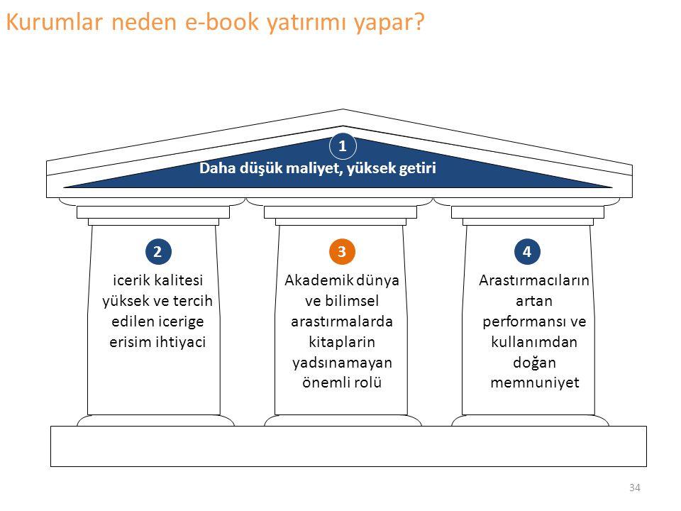 Kurumlar neden e-book yatırımı yapar