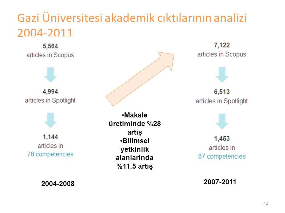 Gazi Üniversitesi akademik cıktılarının analizi 2004-2011