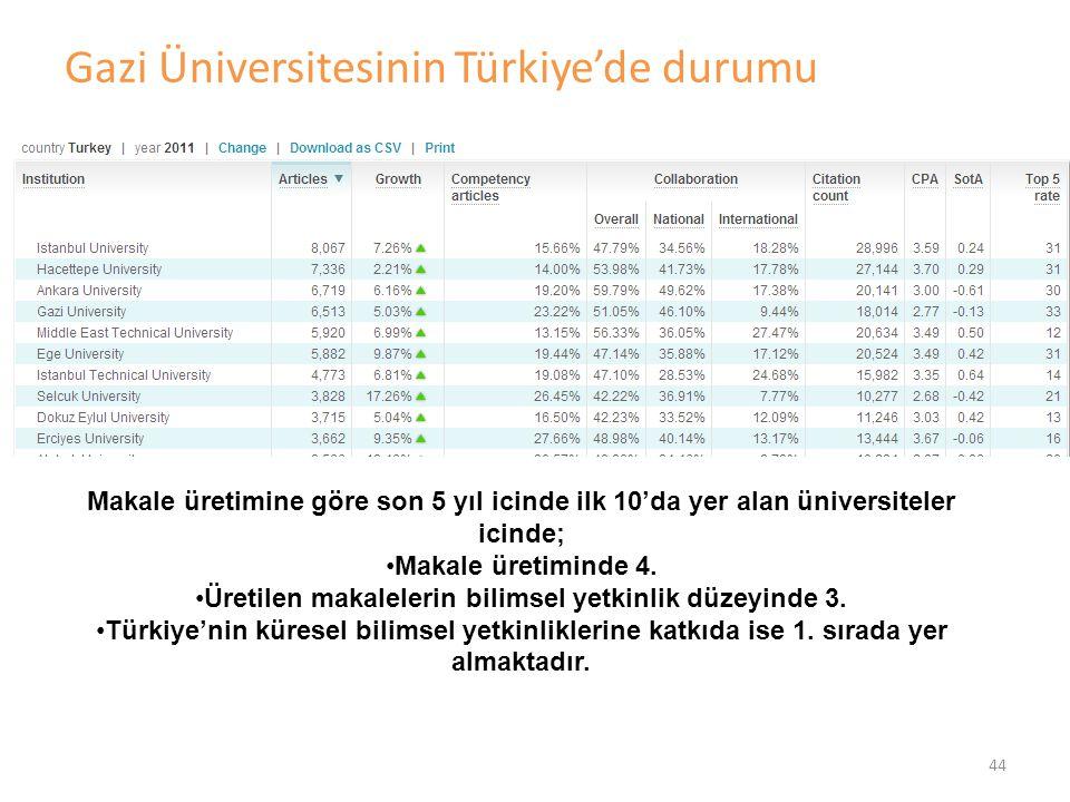 Gazi Üniversitesinin Türkiye'de durumu