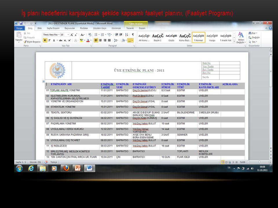 İş planı hedeflerini karşılayacak şekilde kapsamlı faaliyet planını, (Faaliyet Programı)