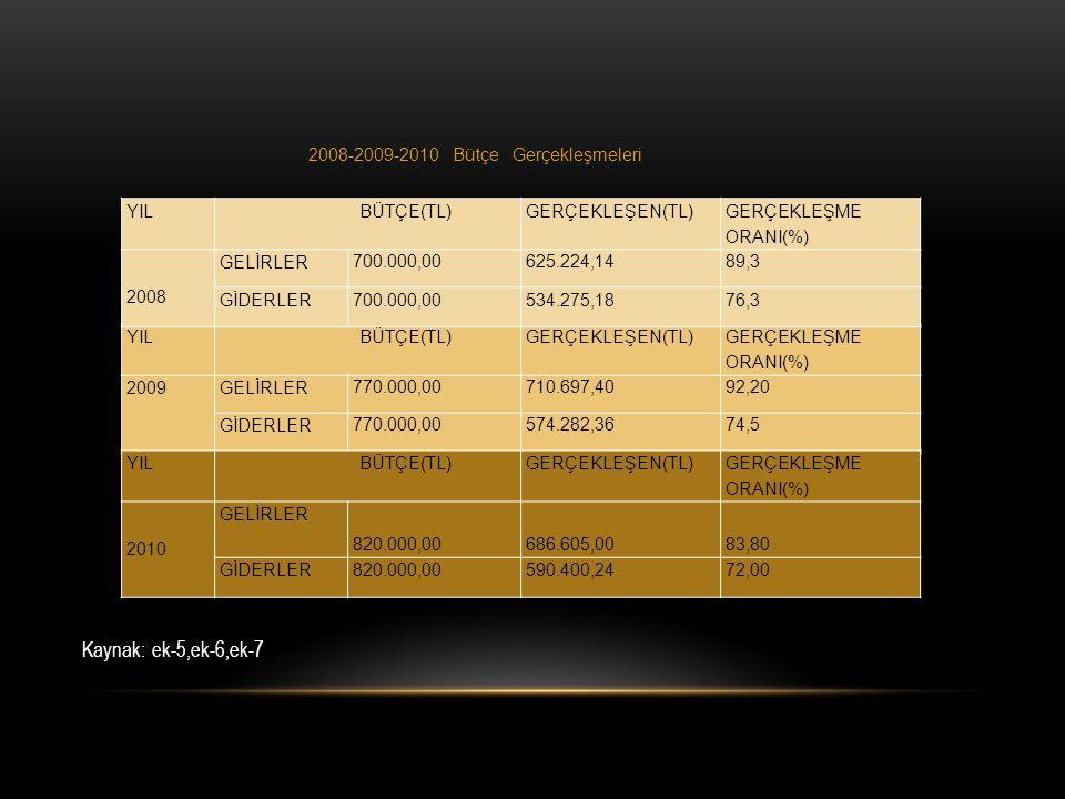 Kaynak: ek-5,ek-6,ek-7 2008-2009-2010 Bütçe Gerçekleşmeleri YIL