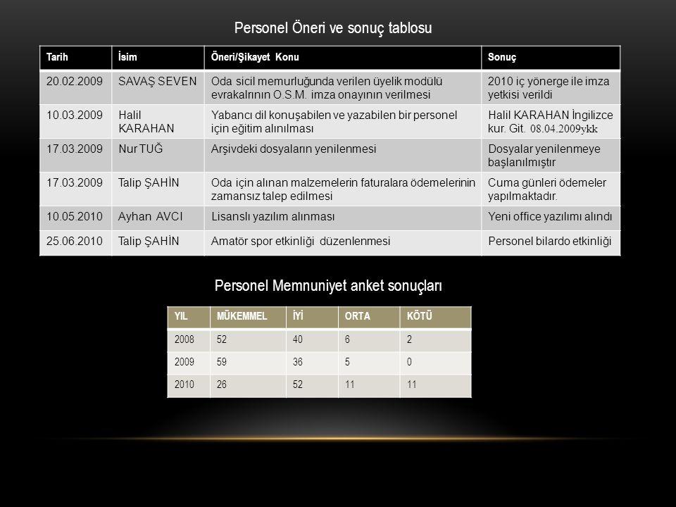 Personel Öneri ve sonuç tablosu Personel Memnuniyet anket sonuçları