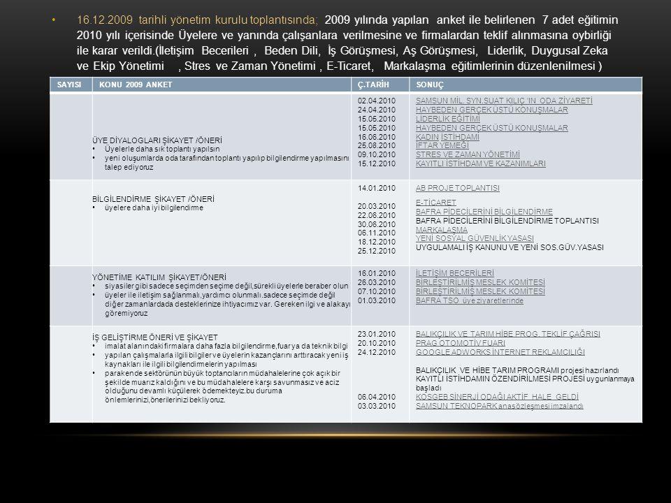 16.12.2009 tarihli yönetim kurulu toplantısında; 2009 yılında yapılan anket ile belirlenen 7 adet eğitimin 2010 yılı içerisinde Üyelere ve yanında çalışanlara verilmesine ve firmalardan teklif alınmasına oybirliği ile karar verildi.(İletişim Becerileri , Beden Dili, İş Görüşmesi, Aş Görüşmesi, Liderlik, Duygusal Zeka ve Ekip Yönetimi , Stres ve Zaman Yönetimi , E-Ticaret, Markalaşma eğitimlerinin düzenlenilmesi )