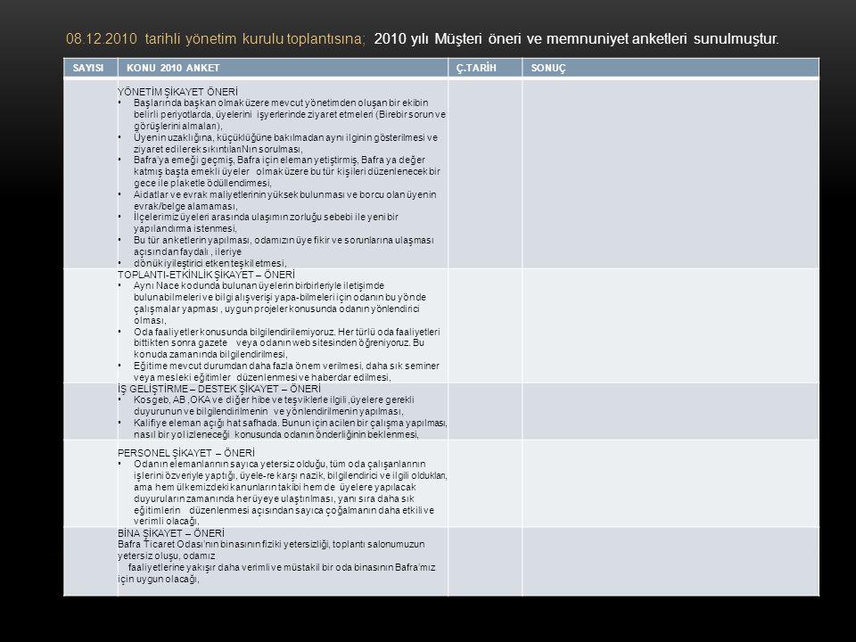 08.12.2010 tarihli yönetim kurulu toplantısına; 2010 yılı Müşteri öneri ve memnuniyet anketleri sunulmuştur.