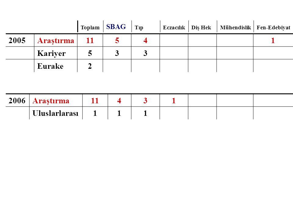 2005 Araştırma 11 5 4 1 Kariyer 3 Eurake 2 2006 Araştırma 11 4 3 1