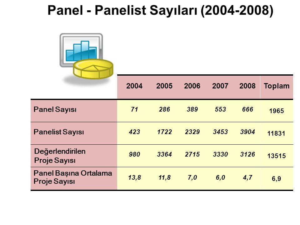 Panel - Panelist Sayıları (2004-2008)