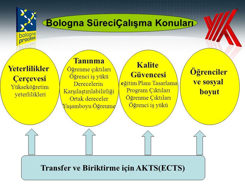 Bologna SüreciÇalışma Konuları Transfer ve Biriktirme için AKTS(ECTS)