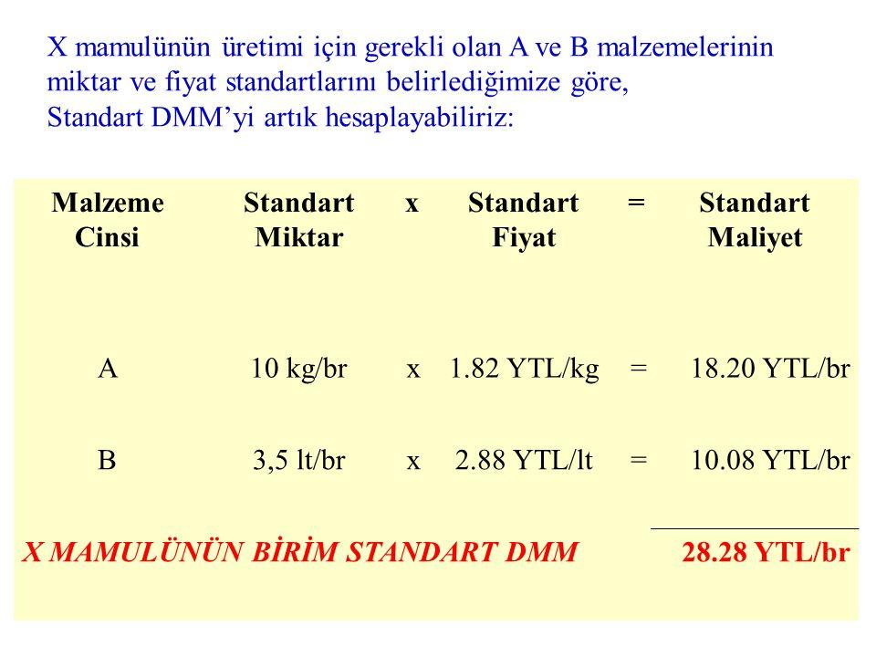 X mamulünün üretimi için gerekli olan A ve B malzemelerinin miktar ve fiyat standartlarını belirlediğimize göre,