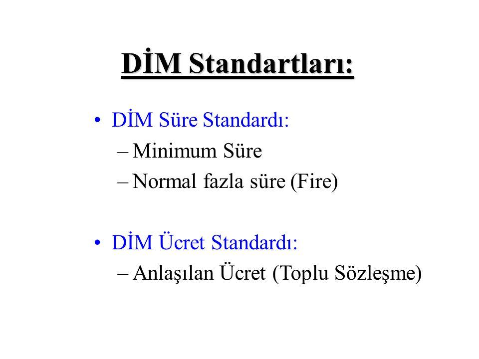 DİM Standartları: DİM Süre Standardı: Minimum Süre