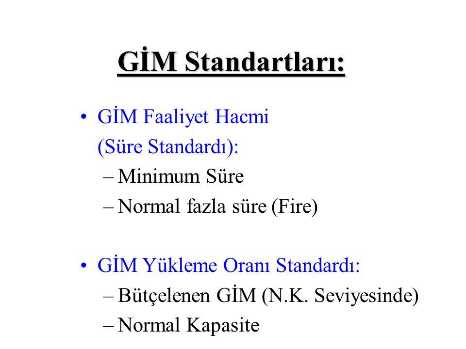 GİM Standartları: GİM Faaliyet Hacmi (Süre Standardı): Minimum Süre