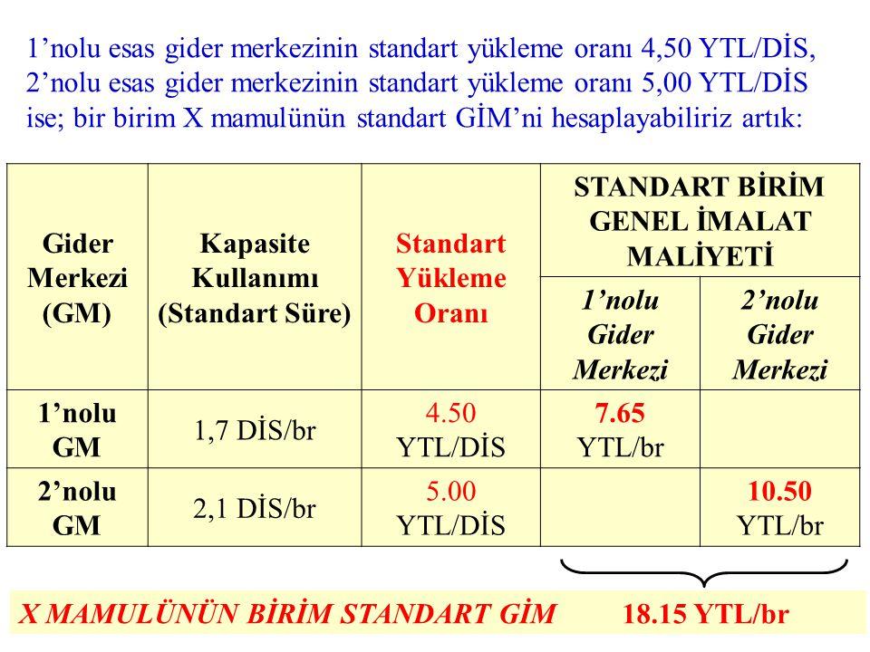1'nolu esas gider merkezinin standart yükleme oranı 4,50 YTL/DİS, 2'nolu esas gider merkezinin standart yükleme oranı 5,00 YTL/DİS ise; bir birim X mamulünün standart GİM'ni hesaplayabiliriz artık: