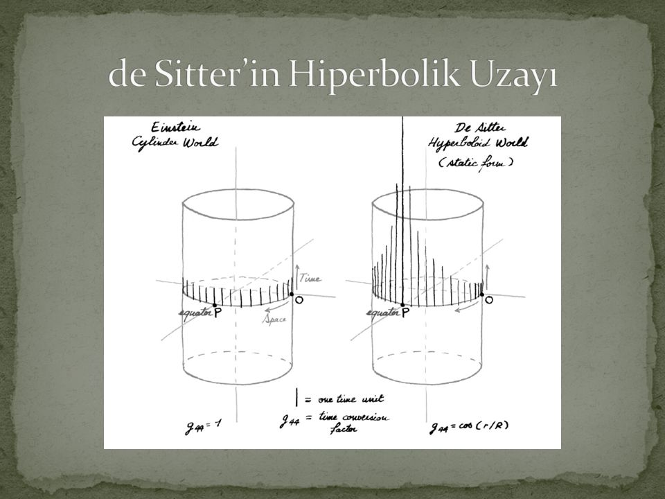 de Sitter'in Hiperbolik Uzayı
