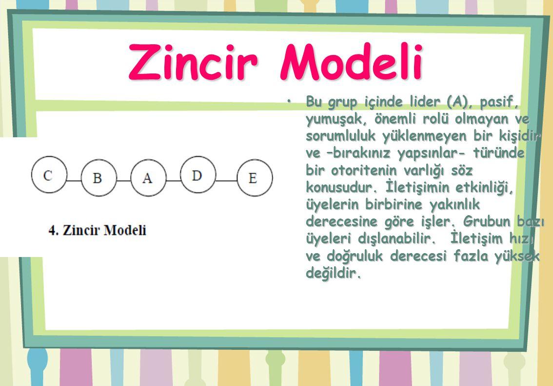 Zincir Modeli