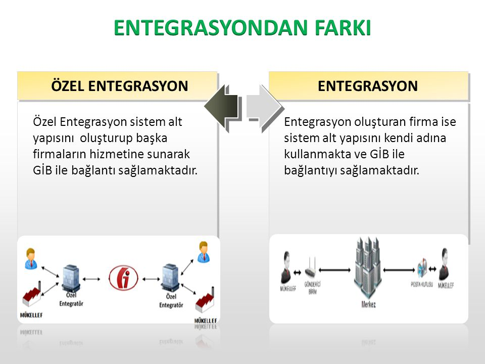 ENTEGRASYONDAN FARKI ÖZEL ENTEGRASYON ENTEGRASYON