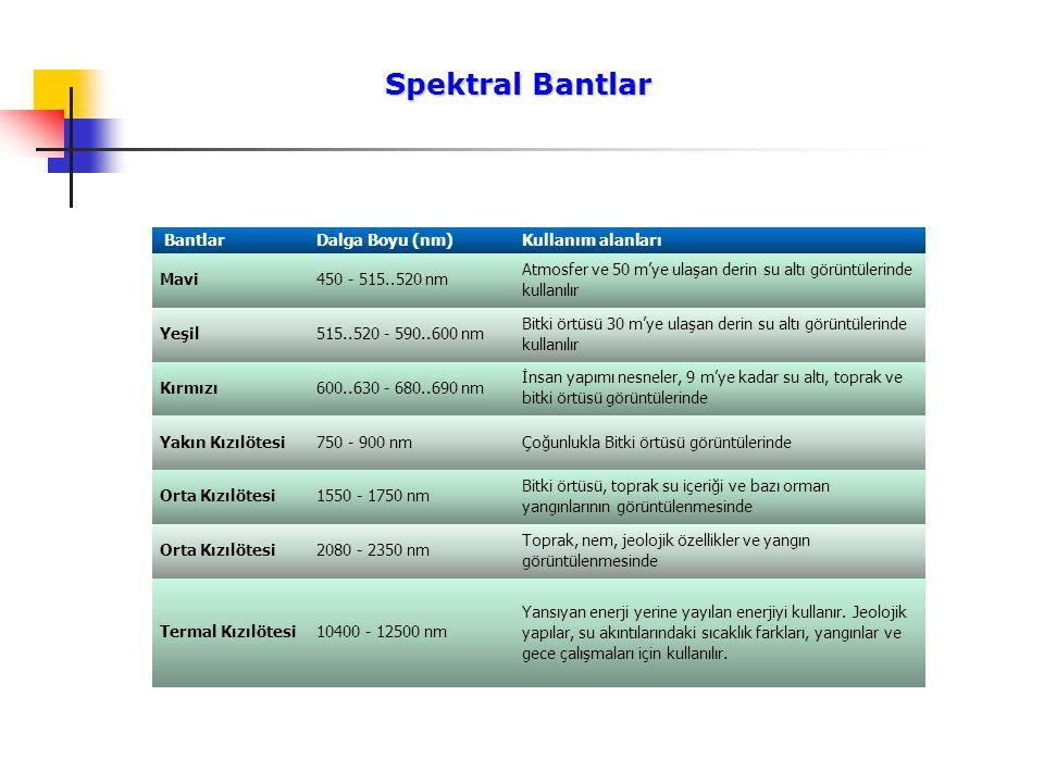 Spektral Bantlar Bantlar Dalga Boyu (nm) Kullanım alanları Mavi