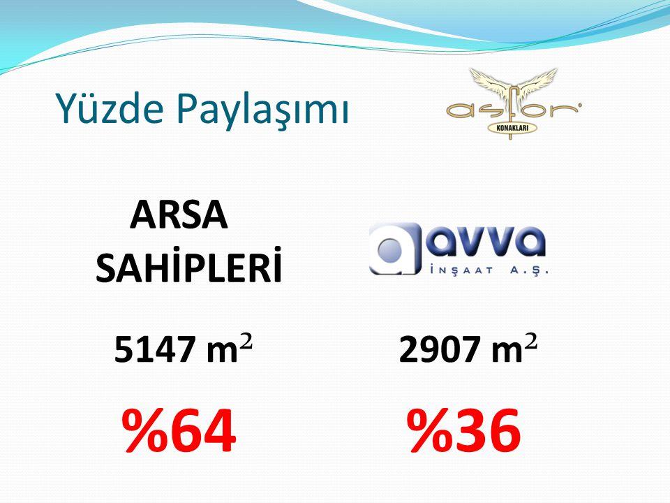 Yüzde Paylaşımı ARSA SAHİPLERİ 5147 m² %64 2907 m² %36