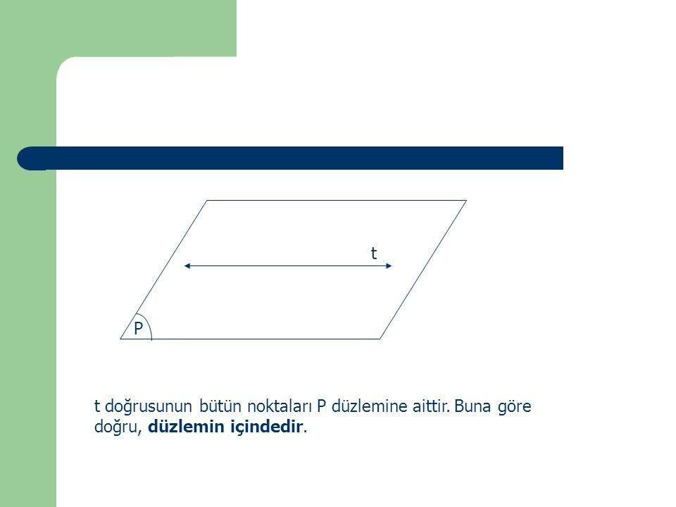 P t t doğrusunun bütün noktaları P düzlemine aittir. Buna göre doğru, düzlemin içindedir.